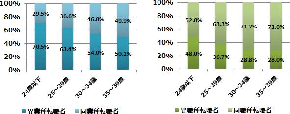 異業種・異職種に転職した人の割合グラフ