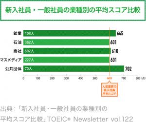 新入社員・一般社員の業種別の平均スコア比較 TOEIC® Newsletter vol.122