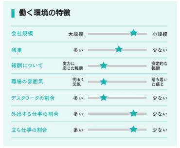 女の転職アットタイプ働く環境の特徴チャート