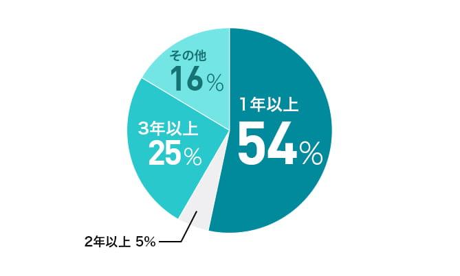 住宅ローン借り入れに必要な勤続年数(概算)