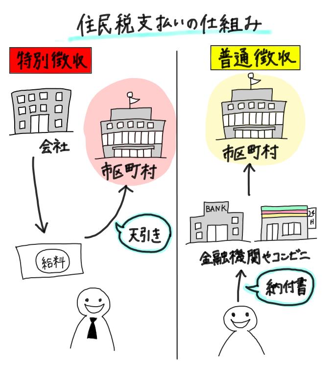住民税の支払いの仕組み(特別徴収・普通徴収)