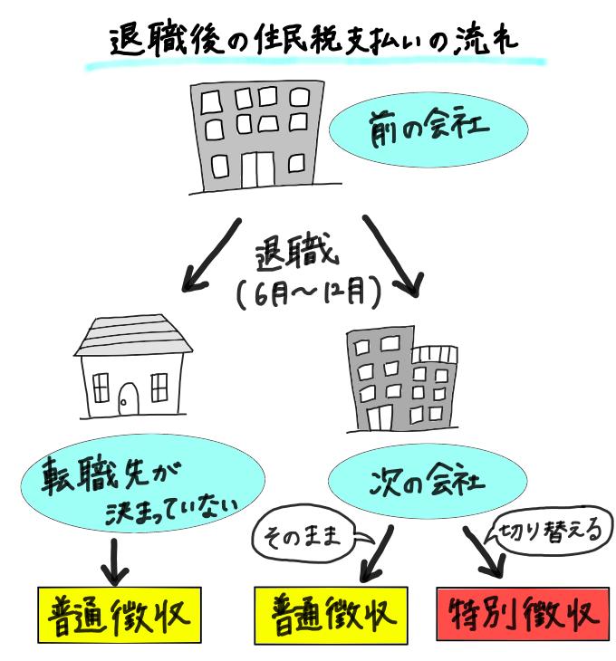 6月~12月に退職する場合の住民税の支払い