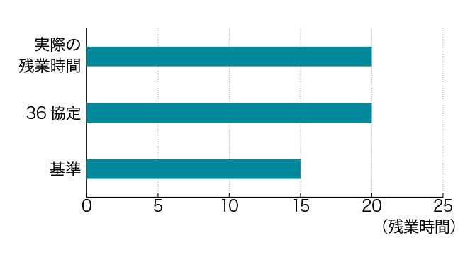 時間外労働の限度に関する基準」以上の時間で「36協定」を設定した場合の表