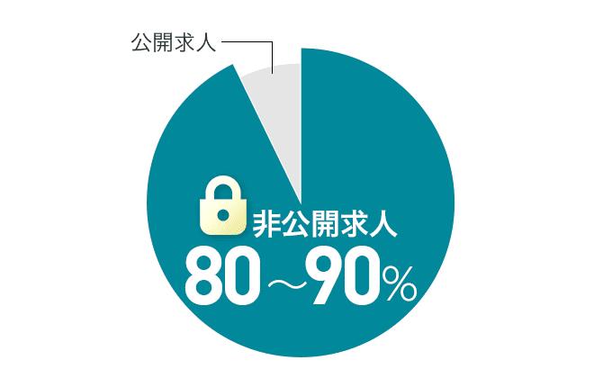 転職エージェントは80~90%が非公開求人
