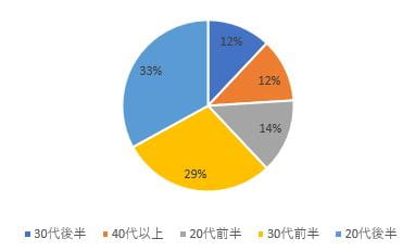 エンエージェントサービス実績の年代別割合