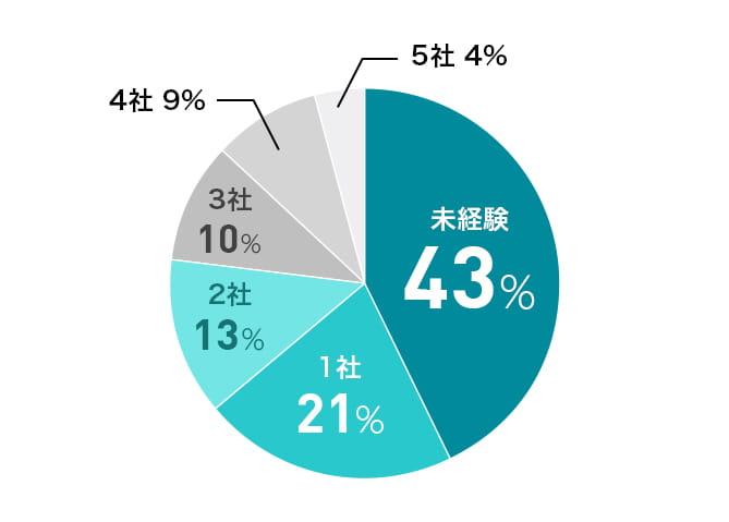 ハタラクティブで内定を獲得した人の経験社数