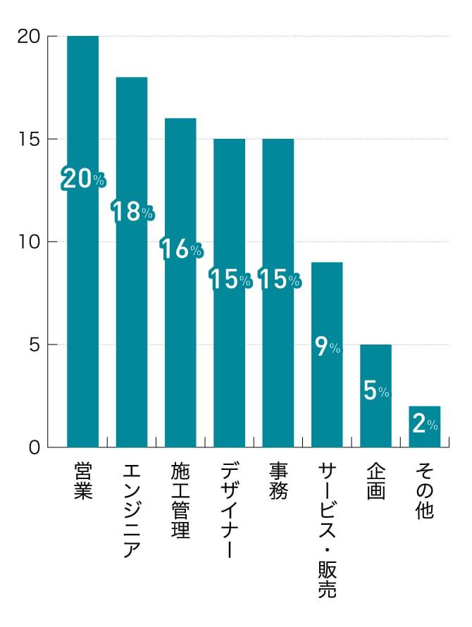 ハタラクティブで就職決定している職種の割合