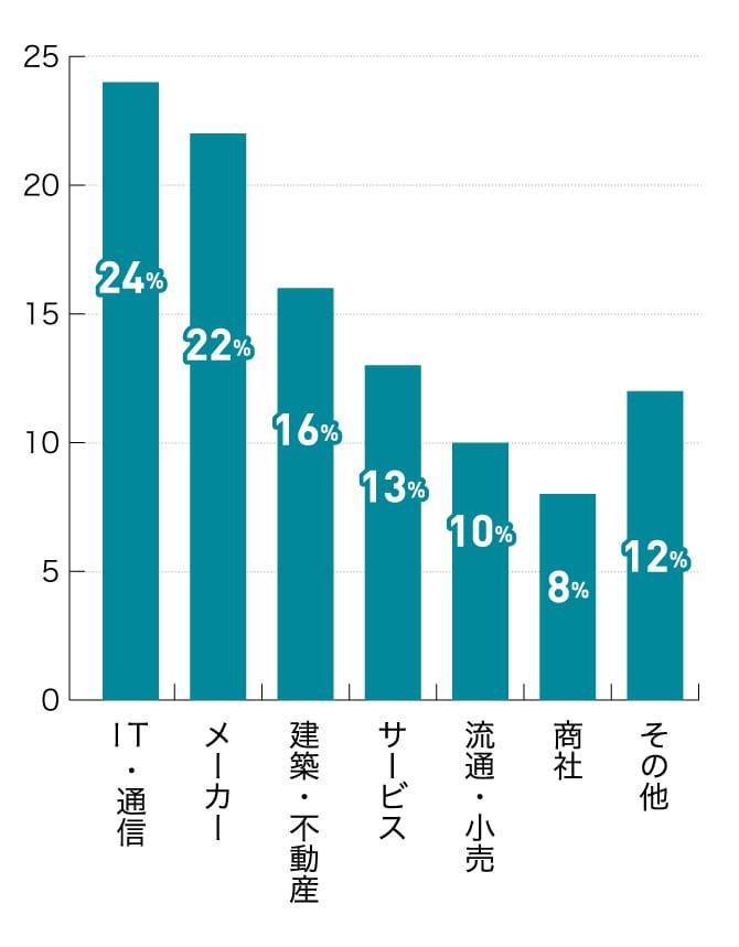 ハタラクティブで就職決定している業種の割合