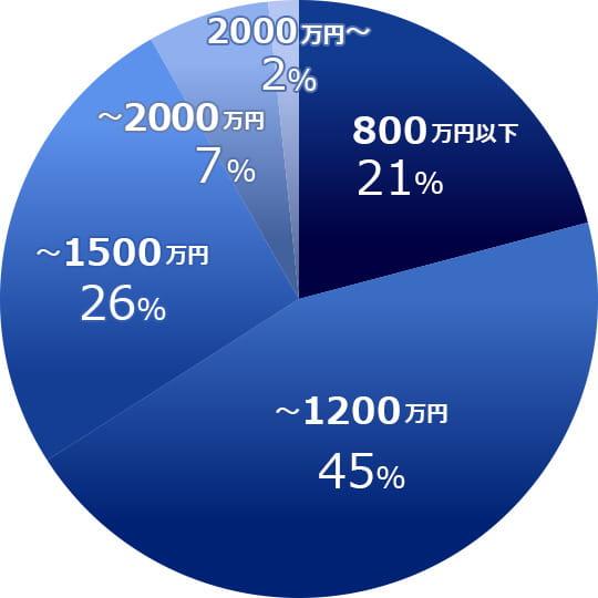 JACリクルートメントで転職決定した人の年収割合