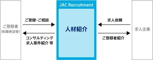 JACリクルートメント専任コンサルタントの役割