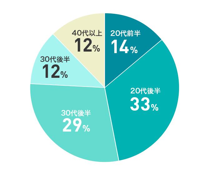 エンエージェント利用者の年代別割合