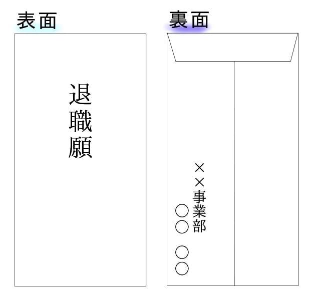【退職願・退職届】封筒の書き方テンプレート