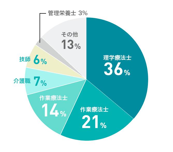 マイナビコメディカル登録者職種の割合