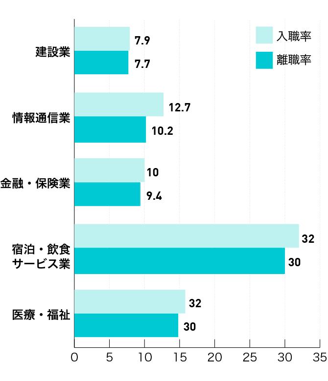 平成28年産業別入職率・離職率