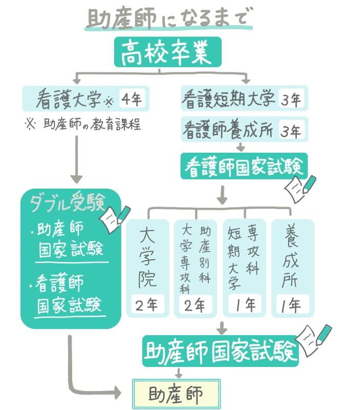 助産師の資格取得までのコース