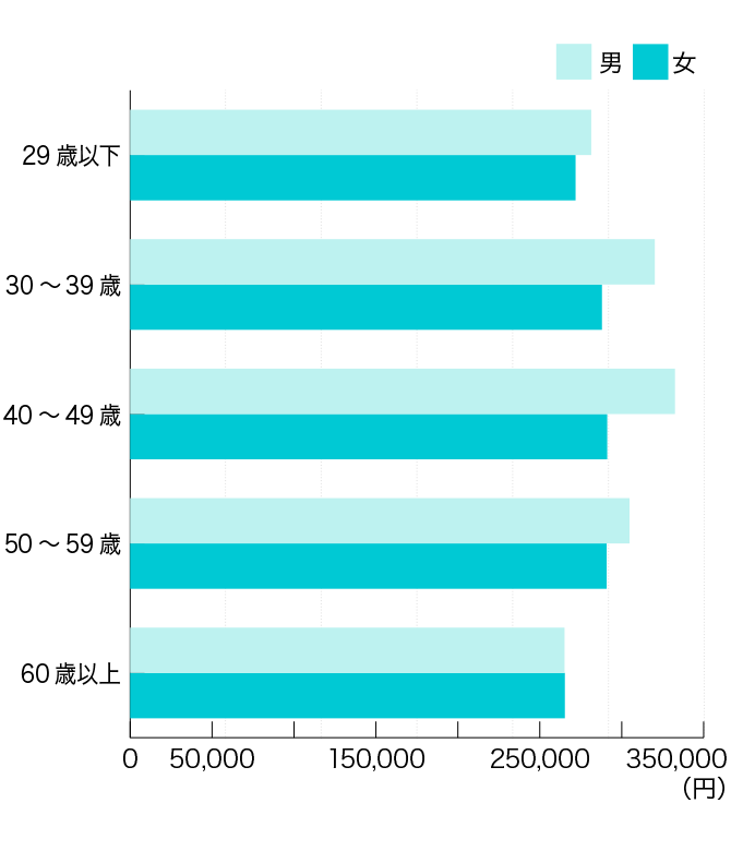 平成29年 介護職員の平均給与比較