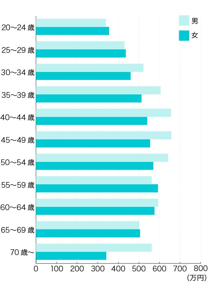 【年代別】薬剤師の平均年収