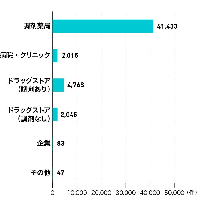 ファルマスタッフ業種別の求人数