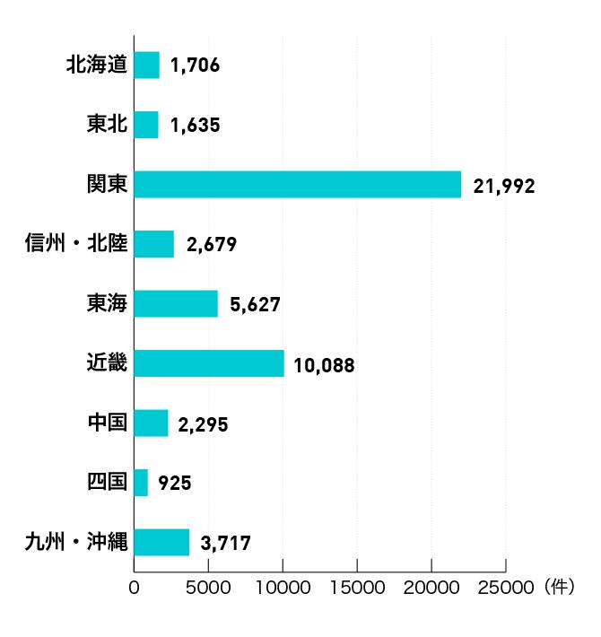 ファルマスタッフ地域別の求人数