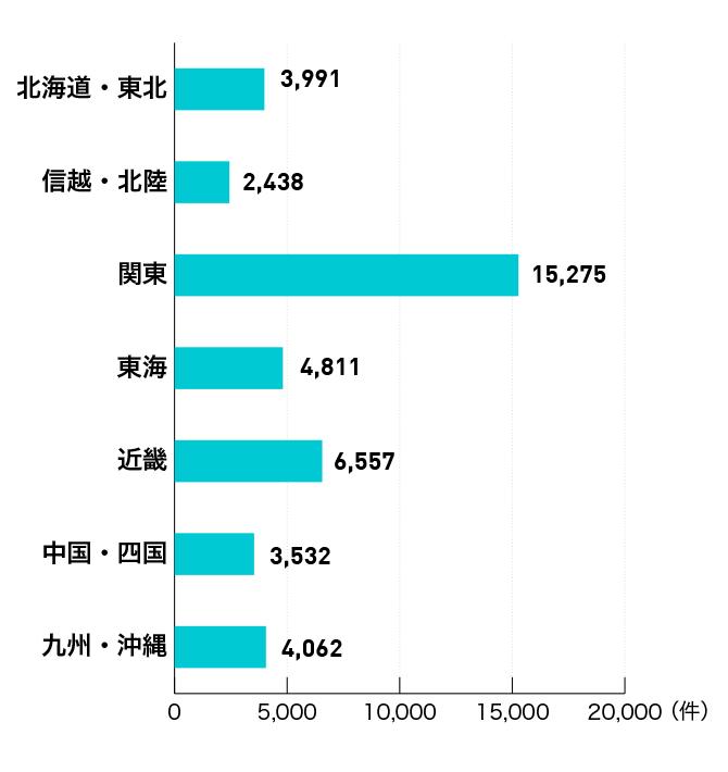 リクナビ薬剤師地域別の求人数