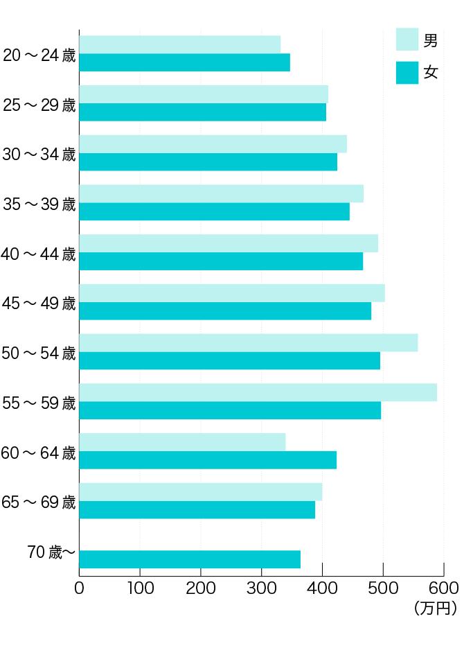 【年代別・性別】看護師の平均年収