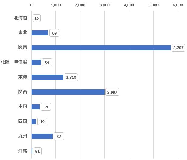 ファーマキャリア地域別の求人数