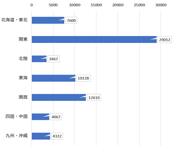 ヤクジョブ地域別の求人数