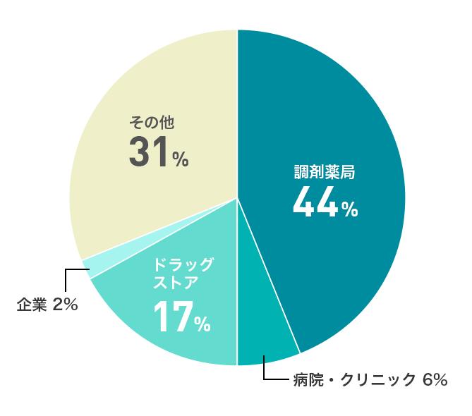 ファーマジョブ事業所別の求人割合