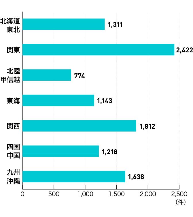 ファーマジョブ地域別の求人数