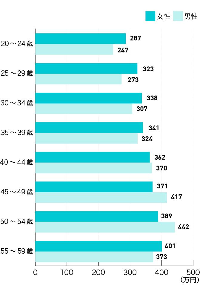 【年代別・性別】保育士の平均年収