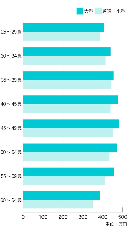 トラック運転手の年代別平均年収